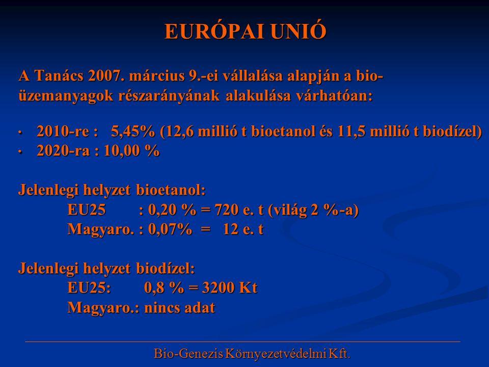 EURÓPAI UNIÓ A Tanács 2007. március 9.-ei vállalása alapján a bio- üzemanyagok részarányának alakulása várhatóan: • 2010-re : 5,45% (12,6 millió t bio