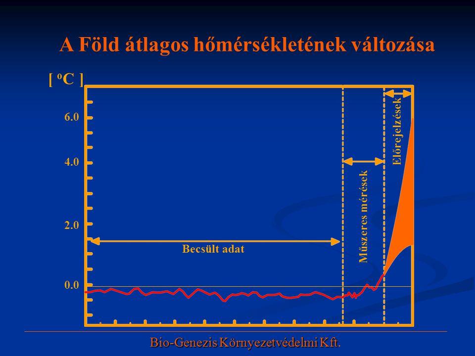 Becsült adat Műszeres mérések Előrejelzések 0.0 2.0 4.0 6.0 [ o C ] A Föld átlagos hőmérsékletének változása Bio-Genezis Környezetvédelmi Kft Bio-Gene
