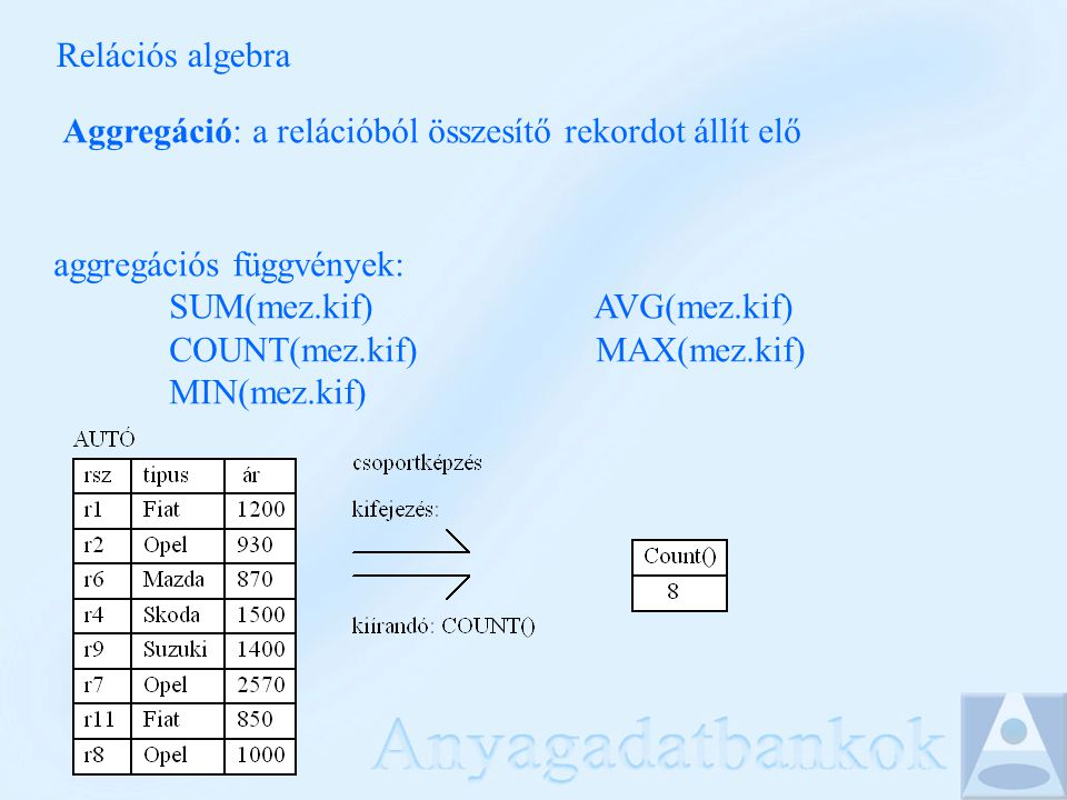 Relációs algebra Aggregáció: a relációból összesítő rekordot állít elő aggregációs függvények: SUM(mez.kif) AVG(mez.kif) COUNT(mez.kif) MAX(mez.kif) M