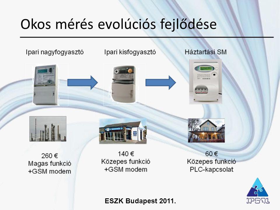 ESZK Budapest 2011. Okos mérés evolúciós fejlődése