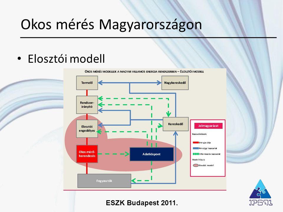 ESZK Budapest 2011. • Elosztói modell Okos mérés Magyarországon