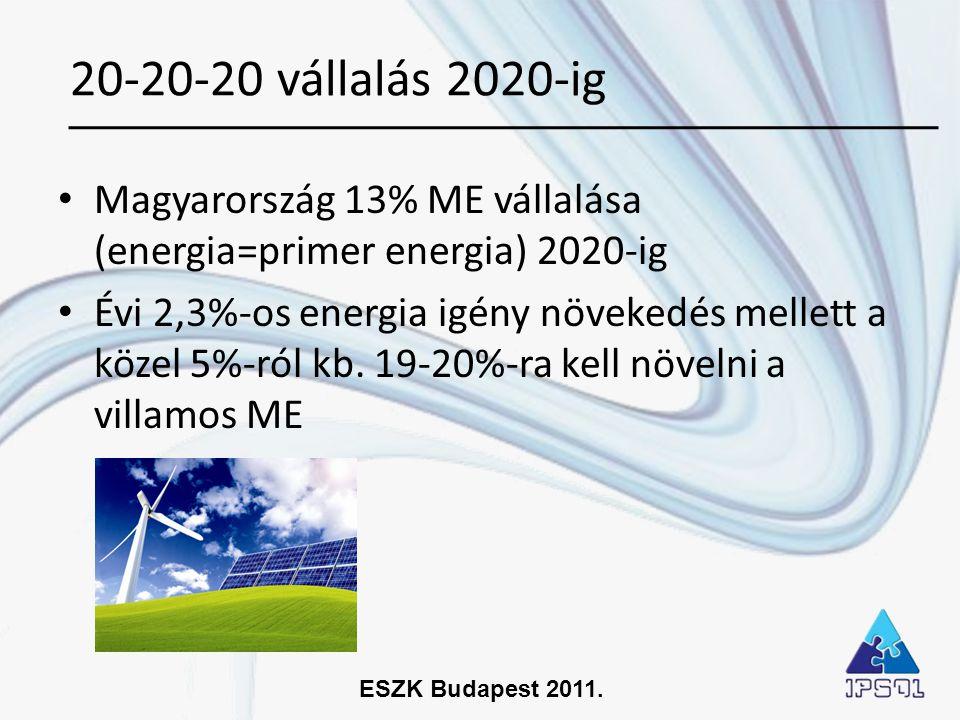 ESZK Budapest 2011. • Magyarország 13% ME vállalása (energia=primer energia) 2020-ig • Évi 2,3%-os energia igény növekedés mellett a közel 5%-ról kb.