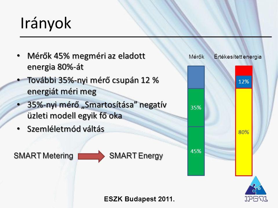 ESZK Budapest 2011. Irányok 45% 80% 35% 12% • Mérők 45% megméri az eladott energia 80%-át • További 35%-nyi mérő csupán 12 % energiát méri meg • 35%-n