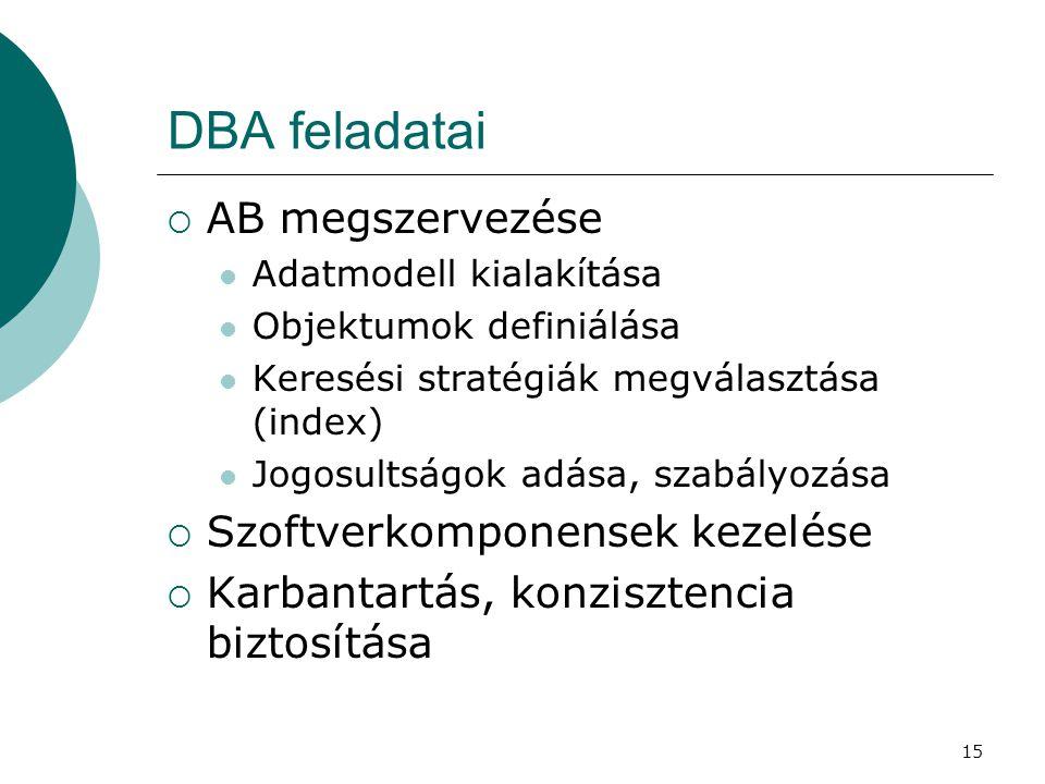 15 DBA feladatai  AB megszervezése  Adatmodell kialakítása  Objektumok definiálása  Keresési stratégiák megválasztása (index)  Jogosultságok adás