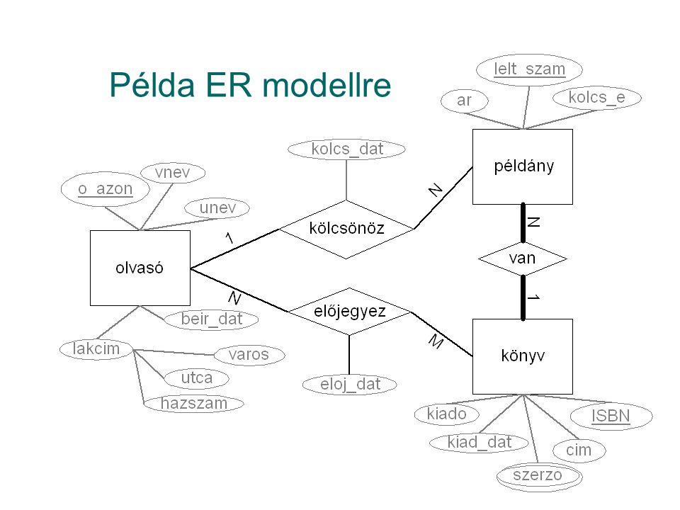 Példa ER modellre