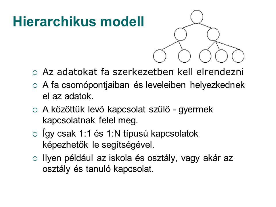 Hierarchikus modell  Az adatokat fa szerkezetben kell elrendezni  A fa csomópontjaiban és leveleiben helyezkednek el az adatok.  A közöttük levő ka