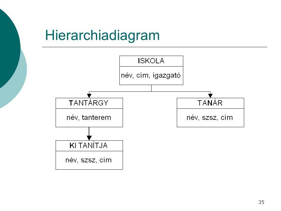 35 Hierarchiadiagram