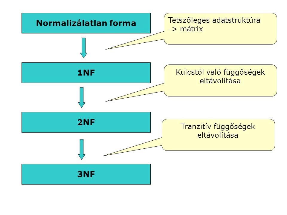 Normalizálatlan forma 1NF 2NF 3NF Tetszőleges adatstruktúra -> mátrix Kulcstól való függőségek eltávolítása Tranzitív függőségek eltávolítása