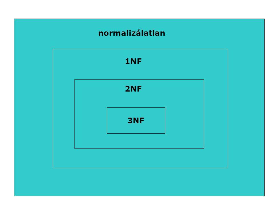 normalizálatlan 1NF 2NF 3NF