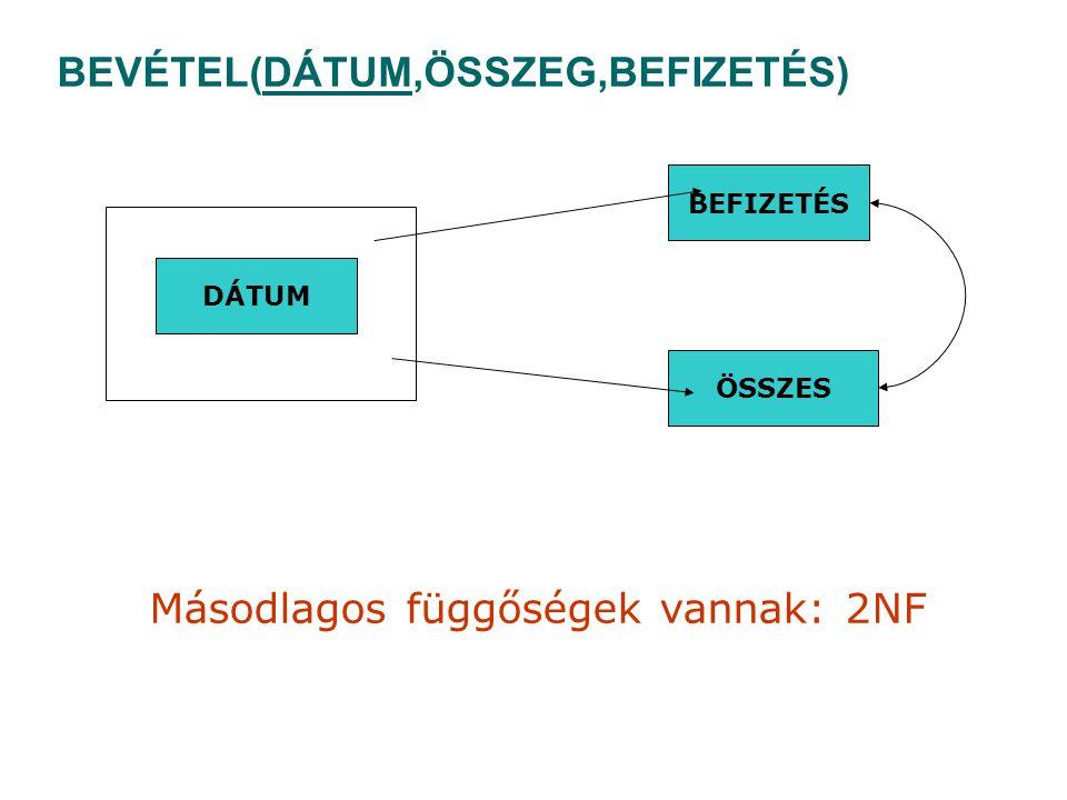 BEVÉTEL(DÁTUM,ÖSSZEG,BEFIZETÉS) DÁTUM ÖSSZES BEFIZETÉS Másodlagos függőségek vannak: 2NF