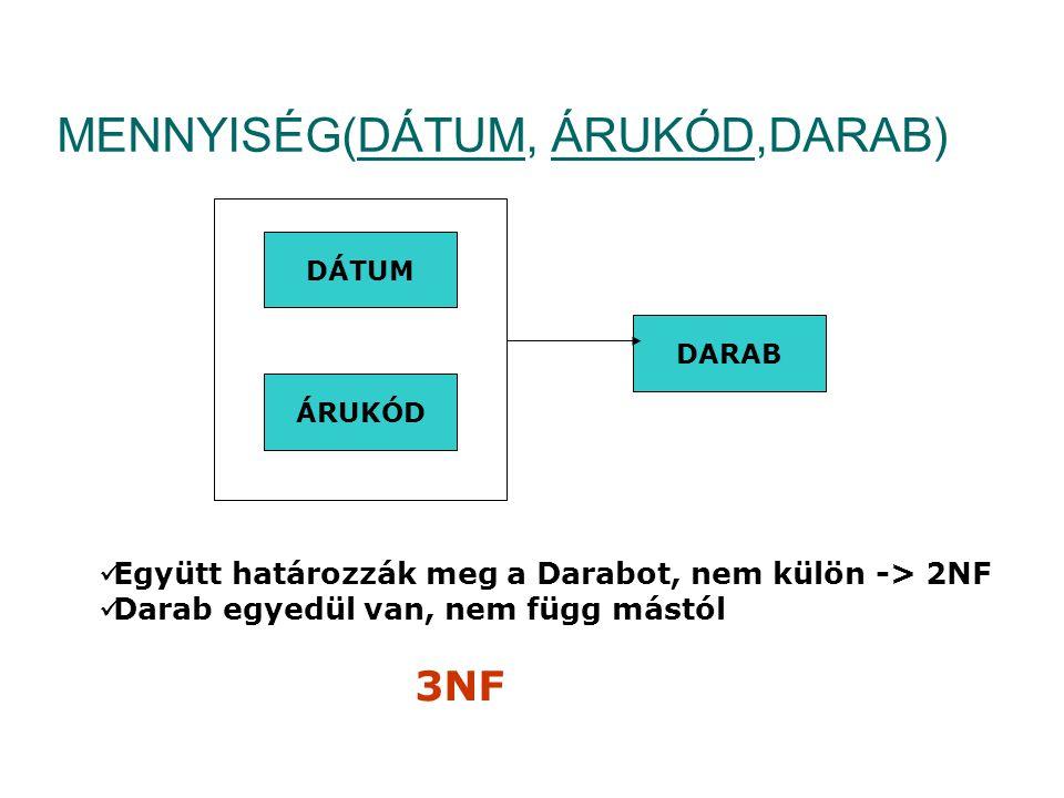 MENNYISÉG(DÁTUM, ÁRUKÓD,DARAB) DÁTUM ÁRUKÓD DARAB  Együtt határozzák meg a Darabot, nem külön -> 2NF  Darab egyedül van, nem függ mástól 3NF
