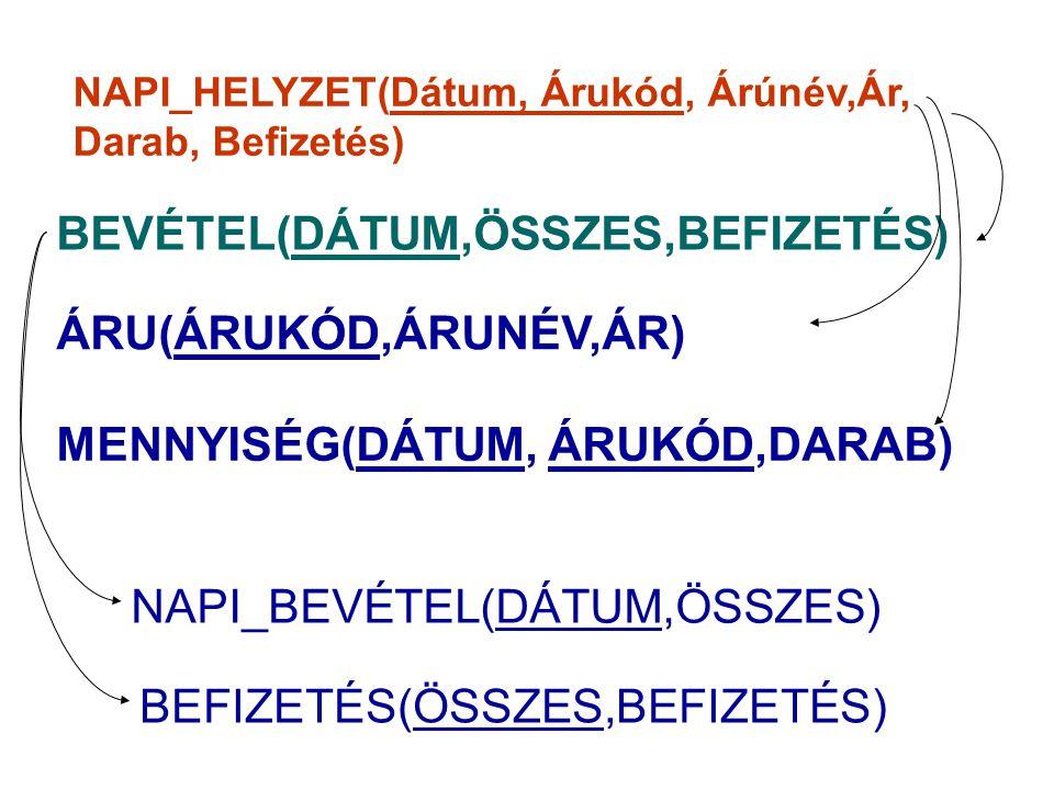 BEVÉTEL(DÁTUM,ÖSSZES,BEFIZETÉS) ÁRU(ÁRUKÓD,ÁRUNÉV,ÁR) MENNYISÉG(DÁTUM, ÁRUKÓD,DARAB) NAPI_BEVÉTEL(DÁTUM,ÖSSZES) BEFIZETÉS(ÖSSZES,BEFIZETÉS)