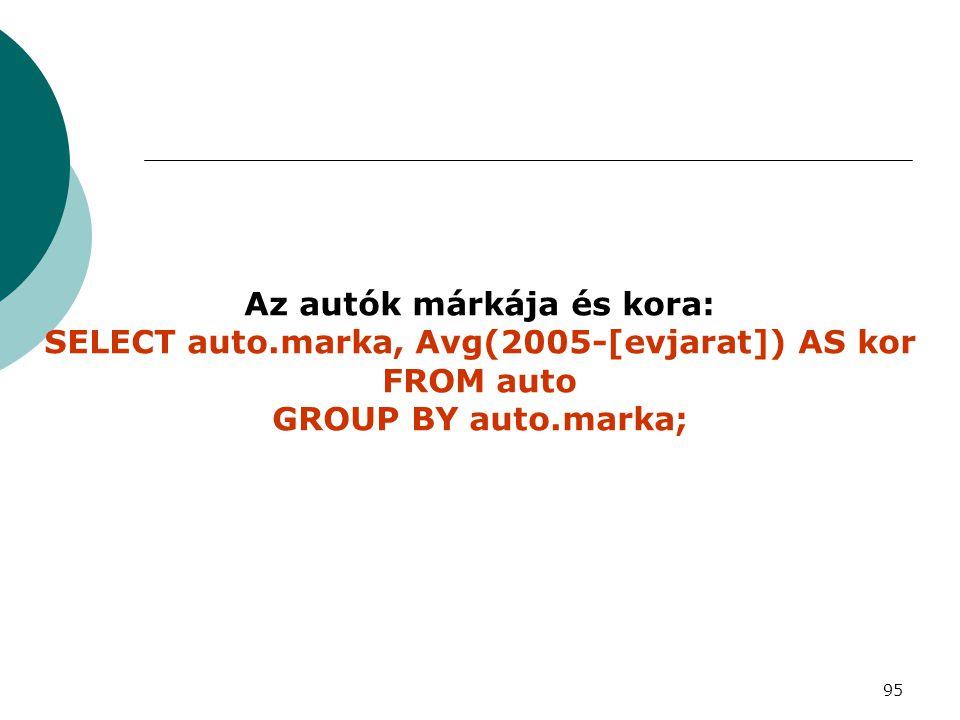 95 Az autók márkája és kora: SELECT auto.marka, Avg(2005-[evjarat]) AS kor FROM auto GROUP BY auto.marka;