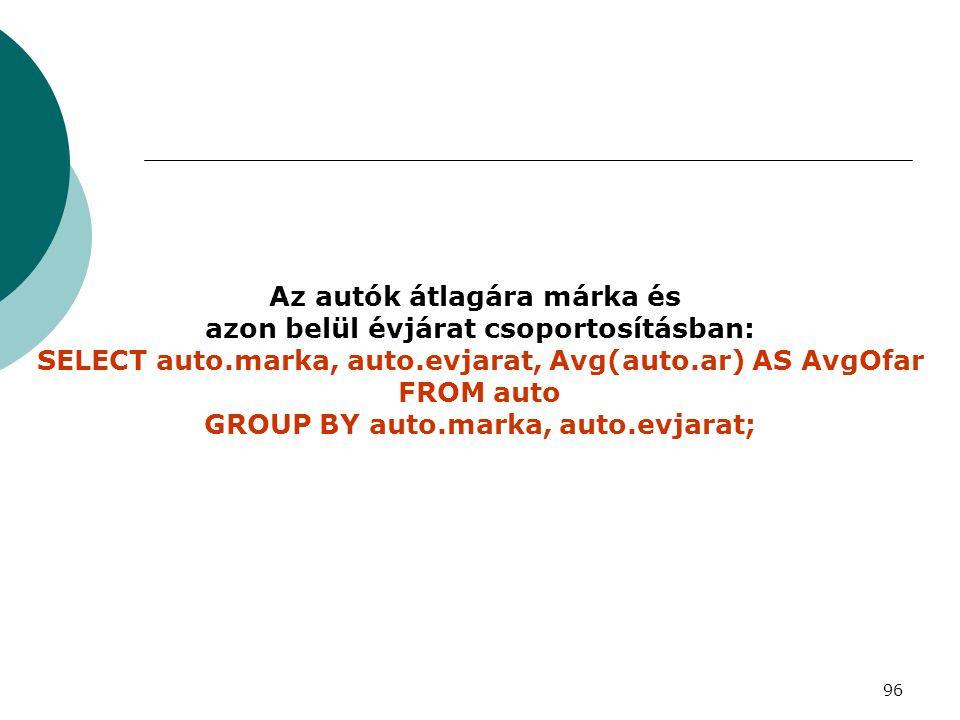 96 Az autók átlagára márka és azon belül évjárat csoportosításban: SELECT auto.marka, auto.evjarat, Avg(auto.ar) AS AvgOfar FROM auto GROUP BY auto.ma