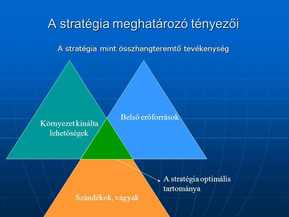 A stratégia meghatározó tényezői A stratégia mint összhangteremtő tevékenység A stratégia optimális tartománya Környezet kínálta lehetőségek Belső erőforrások Szándékok, vágyak