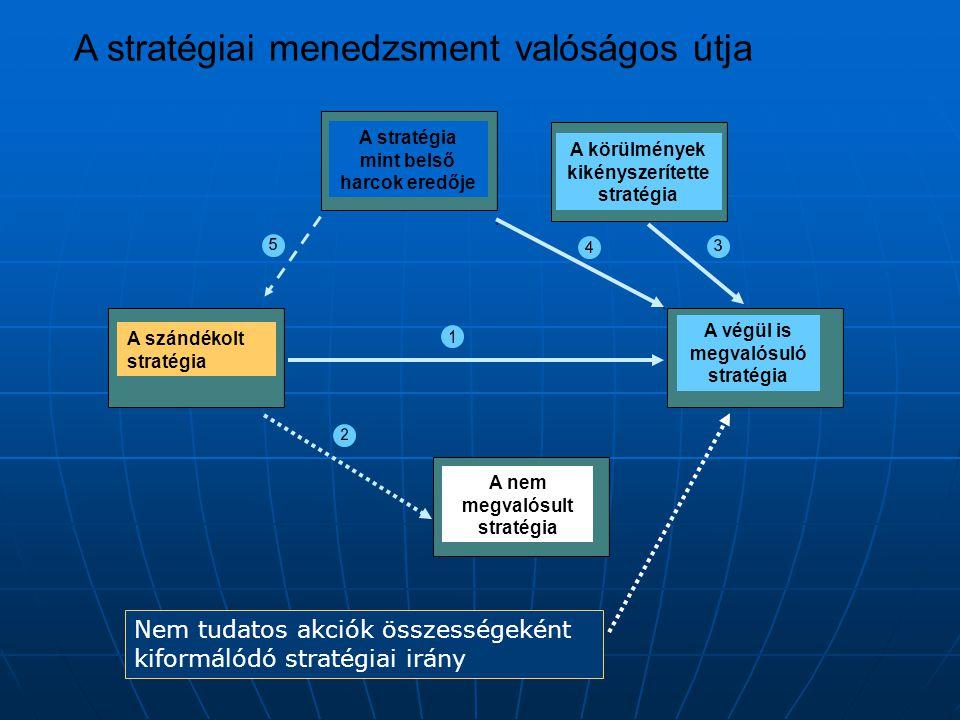 A szándékolt stratégia A nem megvalósult stratégia A végül is megvalósuló stratégia A körülmények kikényszerítette stratégia A stratégia mint belső harcok eredője A stratégiai menedzsment valóságos útja Nem tudatos akciók összességeként kiformálódó stratégiai irány