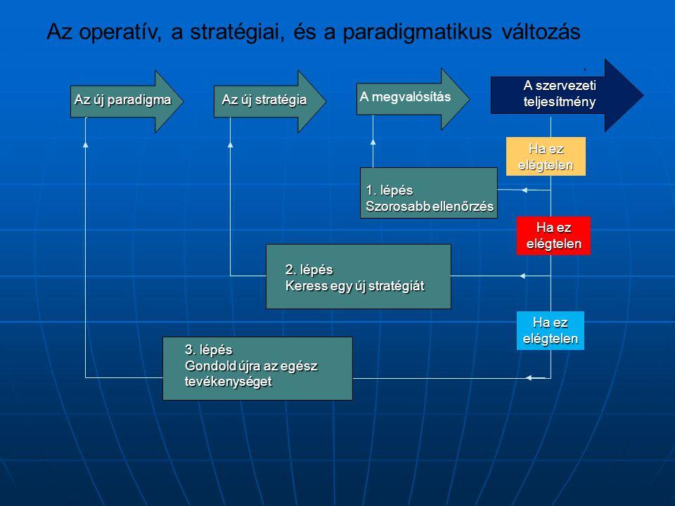 Az új paradigma Az új stratégia A megvalósítás A szervezeti teljesítmény Ha ez elégtelen 1. lépés Szorosabb ellenőrzés 2. lépés Keress egy új stratégi