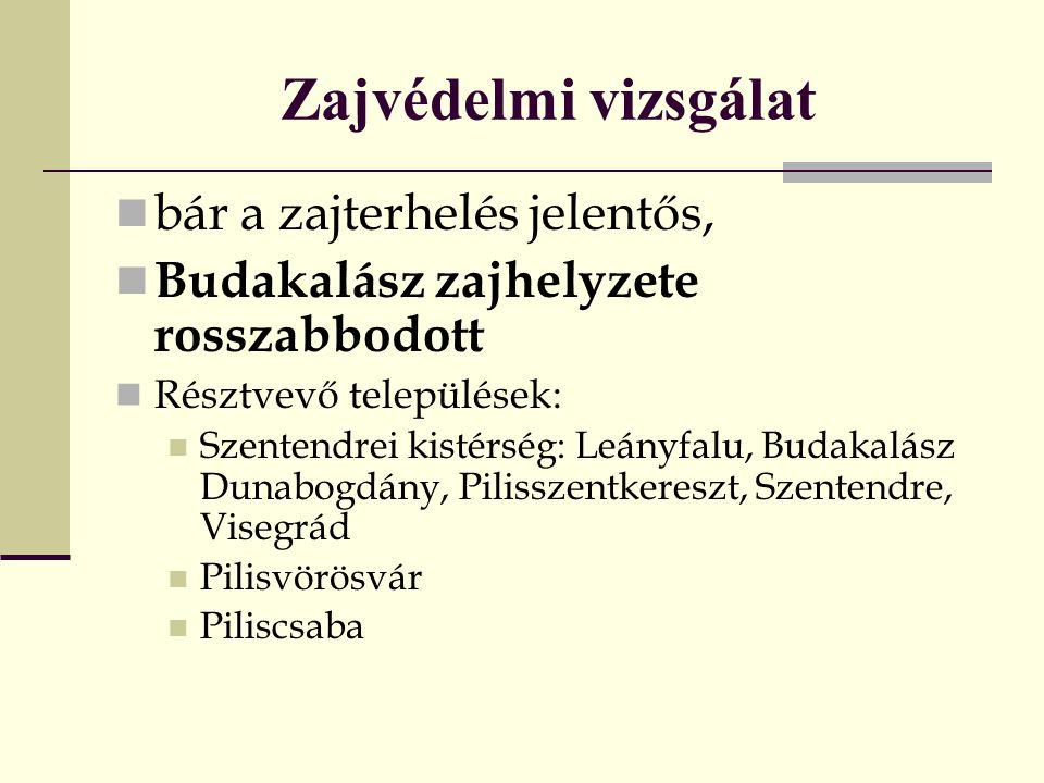 Zajvédelmi vizsgálat  bár a zajterhelés jelentős,  Budakalász zajhelyzete rosszabbodott  Résztvevő települések:  Szentendrei kistérség: Leányfalu,