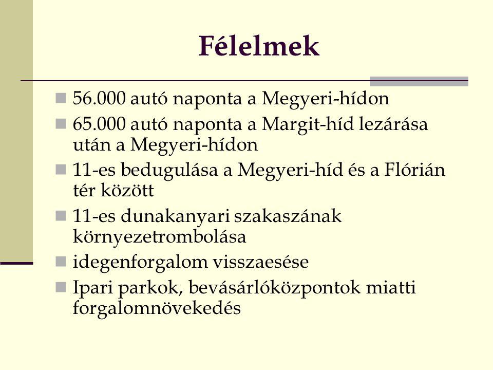 Félelmek  56.000 autó naponta a Megyeri-hídon  65.000 autó naponta a Margit-híd lezárása után a Megyeri-hídon  11-es bedugulása a Megyeri-híd és a Flórián tér között  11-es dunakanyari szakaszának környezetrombolása  idegenforgalom visszaesése  Ipari parkok, bevásárlóközpontok miatti forgalomnövekedés