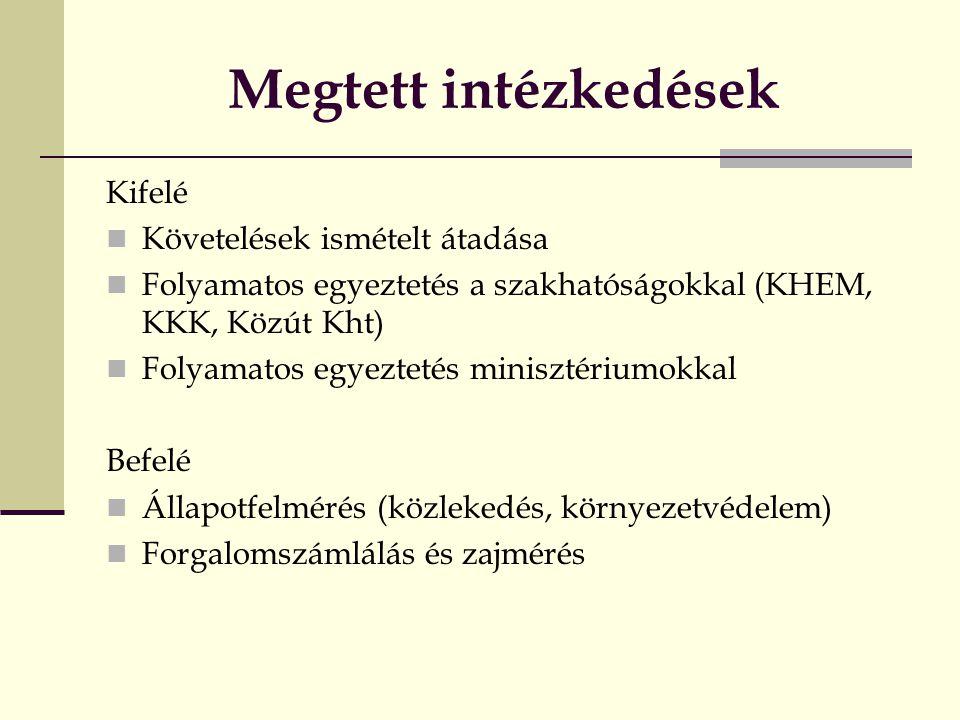 Megtett intézkedések Kifelé KKövetelések ismételt átadása FFolyamatos egyeztetés a szakhatóságokkal (KHEM, KKK, Közút Kht) FFolyamatos egyeztetés minisztériumokkal Befelé ÁÁllapotfelmérés (közlekedés, környezetvédelem) FForgalomszámlálás és zajmérés