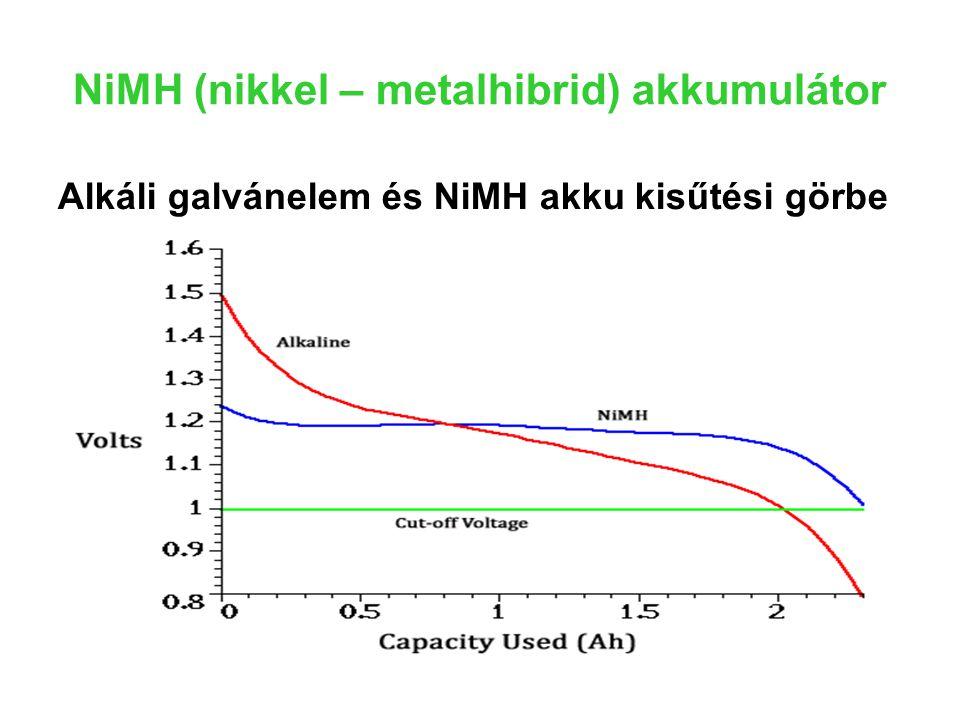 NiMH (nikkel – metalhibrid) akkumulátor Alkáli galvánelem és NiMH akku kisűtési görbe