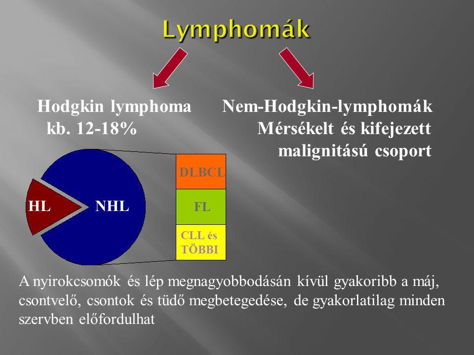 Lymphomák Hodgkin lymphoma Nem-Hodgkin-lymphomák kb. 12-18% Mérsékelt és kifejezett malignitású csoport A nyirokcsomók és lép megnagyobbodásán kívül g