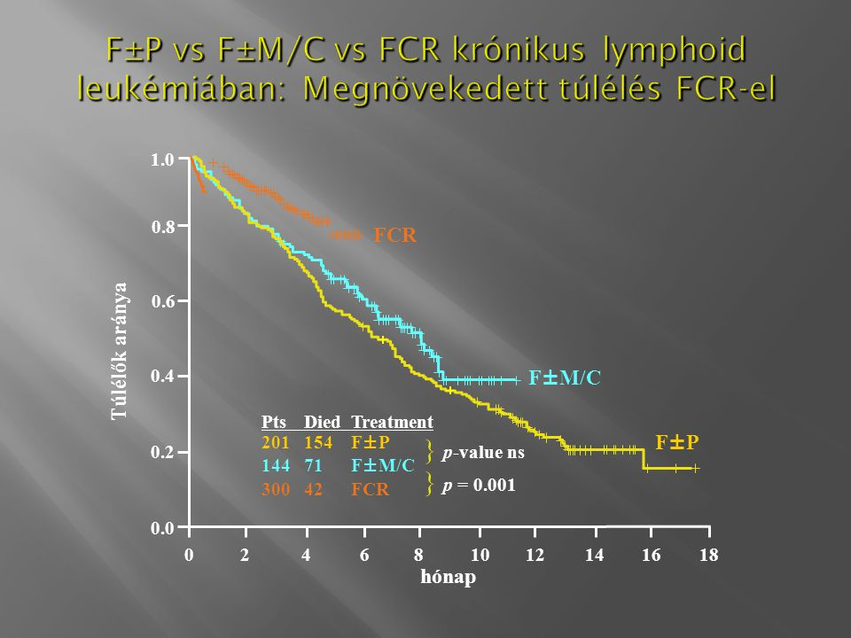 F±P vs F±M/C vs FCR krónikus lymphoid leukémiában: Megnövekedett túlélés FCR-el Túlélők aránya 1.0 0.8 0.6 0.4 0.2 0.0 024681012141618 F±P F±M/C FCR P