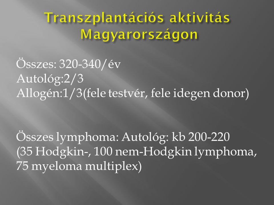 Összes: 320-340/év Autológ:2/3 Allogén:1/3(fele testvér, fele idegen donor) Összes lymphoma: Autológ: kb 200-220 (35 Hodgkin-, 100 nem-Hodgkin lymphom
