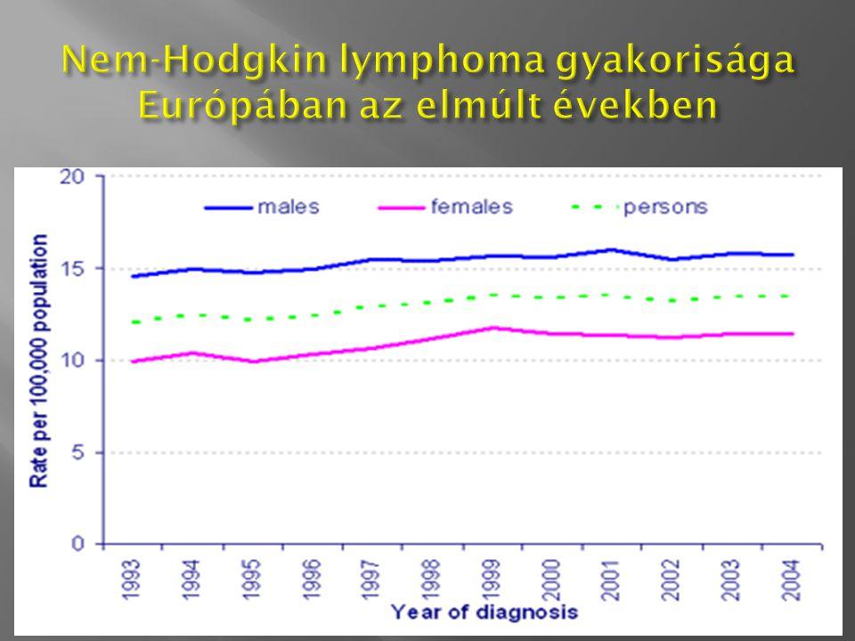 Betegek (%) 1987–1996 1976–1986 1960–1975 évek 100 80 60 40 20 0 051015202530 2010 – 2015 ??