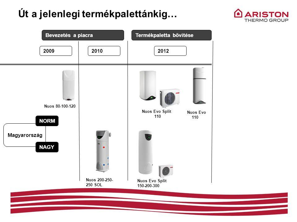 1.ON/OFF kapcsoló 2.MODE gomb: a manuális és a programozott üzemmód közötti választás 3.SET gomb: forgatásával lépkedünk a menüben, megnyomásával kiválasztjuk 4.ECO HP gomb: ha be van kapcsolva, hsz-ként üzemel 5.FAST gomb: a hőszivattyú és az elektromos fűtőszál együttes üzeme 6.SMILE LED: mutatja, hogy a fűtés működik, vagy ha hiba van 7.MANUAL led: manuális üzemmódban világít 8.P2 led mutatja a P2 idő és hőmérséklet működését 9.P1 led mutatja a P1 idő és hőmérséklet működését 10.KIJELZŐ mutatja a hőmérsékletet és a hibakódot NUOS – Kezelőfelület – fali kivitel