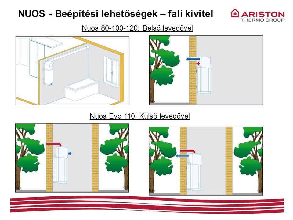 Nuos 80-100-120: Belső levegővel Nuos Evo 110: Külső levegővel NUOS - Beépítési lehetőségek – fali kivitel