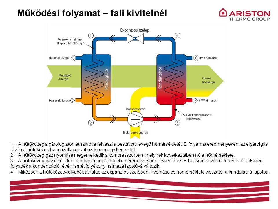 Működési folyamat – fali kivitelnél 1 − A hűtőközeg a párologtatón áthaladva felveszi a beszívott levegő hőmérsékletét. E folyamat eredményeként az el