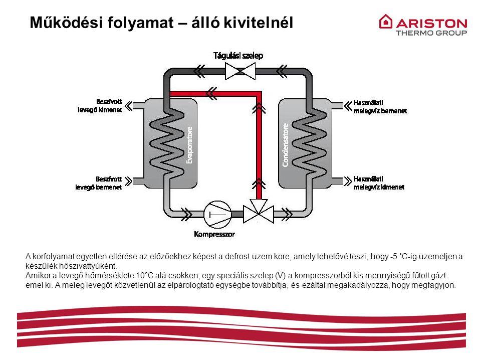 NUOS EVO 110 – hirdaulikai oldal 1 2 3 4 5 9 7 8 6 10 Elektromos csatlakozások Ez továbbítja az elektromos energiát az elektromos alkatrészek felé (ventilátor / kompresszor / 4 szelep / T szonda) hmv-előremenő Használati víz betáp aktív anód kondenzátum elvezető csonk kompresszor 4-utas szelep elektromos csatlakozók kondenzátor belépő expanziós szelep párologtató 5 7 8 9 10 6 1 2 4 3