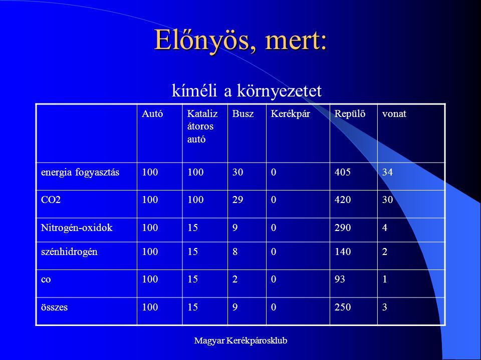 Magyar Kerékpárosklub Előnyös, mert: AutóKataliz átoros autó BuszKerékpárRepülővonat energia fogyasztás100 30040534 CO2100 29042030 Nitrogén-oxidok10015902904 szénhidrogén10015801402 co1001520931 összes10015902503 kíméli a környezetet