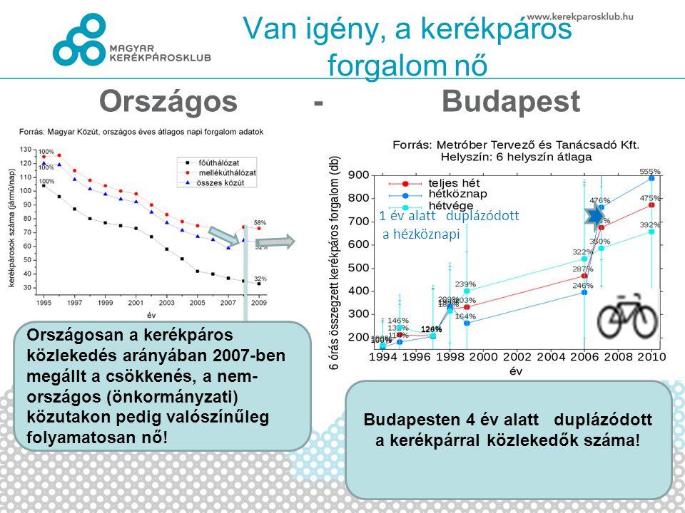 Van igény, a kerékpáros forgalom nő Országos -Budapest 1 év alatt duplázódott a hézköznapi Országosan a kerékpáros közlekedés arányában 2007-ben megállt a csökkenés, a nem- országos (önkormányzati) közutakon pedig valószínűleg folyamatosan nő.