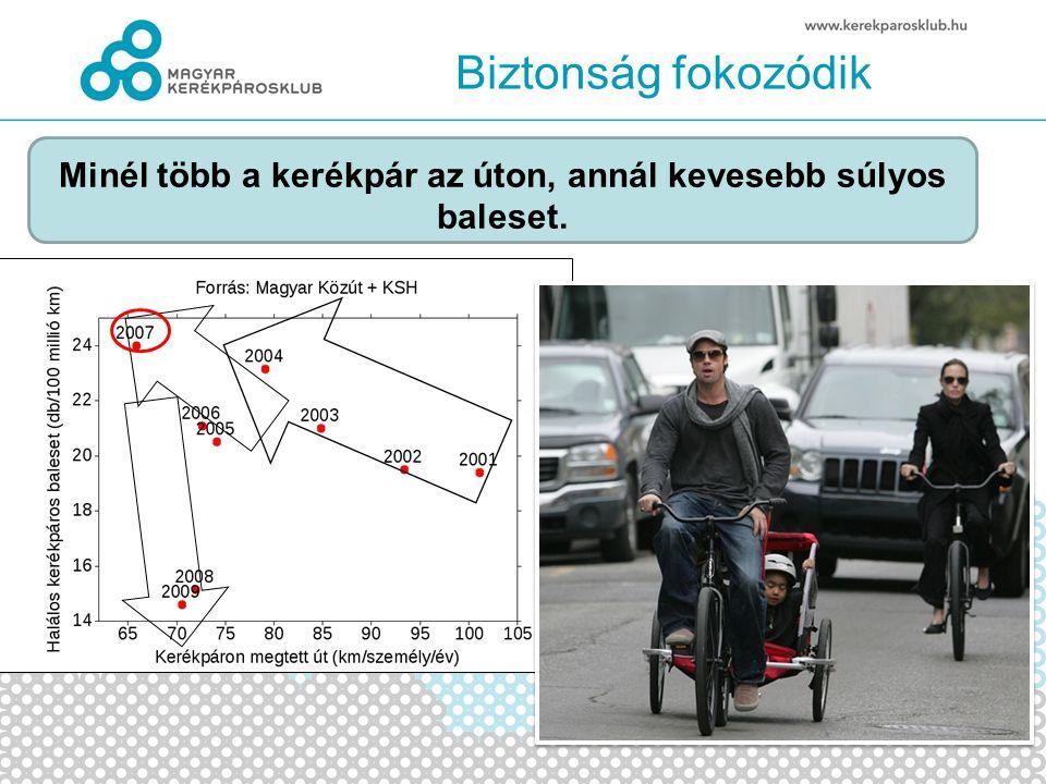 Biztonság fokozódik Minél több a kerékpár az úton, annál kevesebb súlyos baleset.