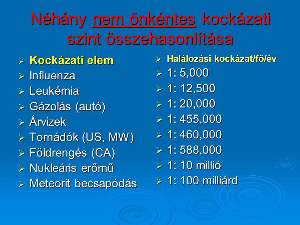 Néhány nem önkéntes kockázati szint összehasonlítása  Kockázati elem  Influenza  Leukémia  Gázolás (autó)  Árvizek  Tornádók (US, MW)  Földreng