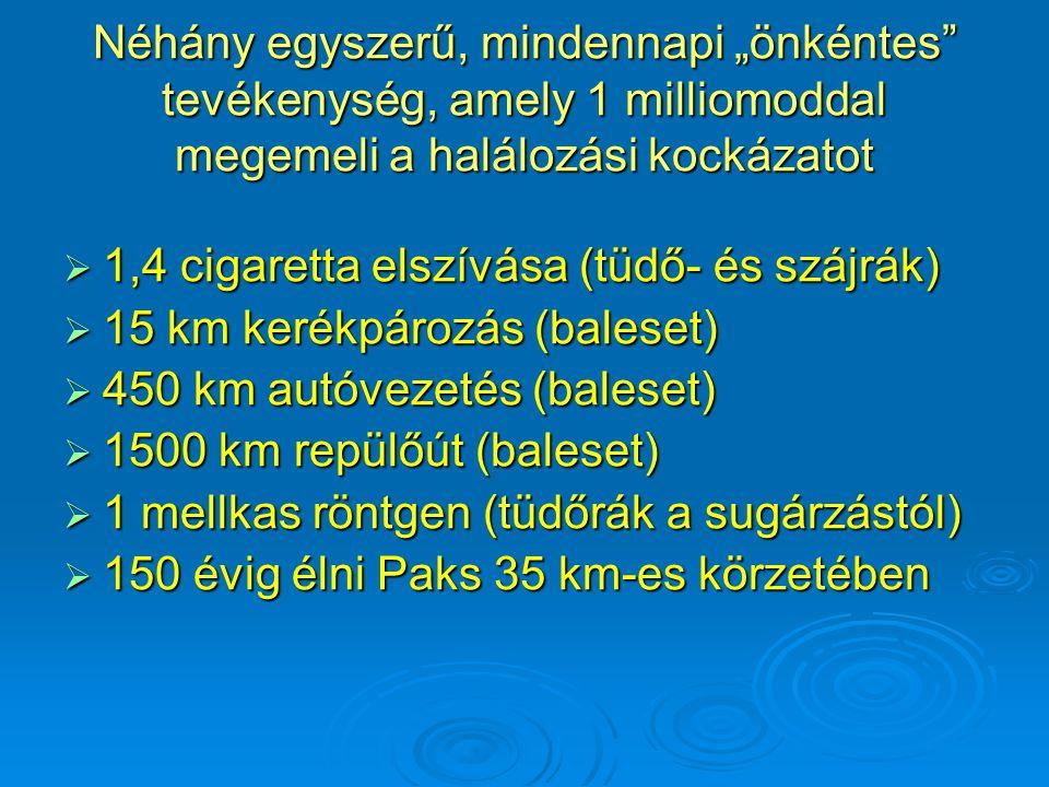 """Néhány egyszerű, mindennapi """"önkéntes"""" tevékenység, amely 1 milliomoddal megemeli a halálozási kockázatot  1,4 cigaretta elszívása (tüdő- és szájrák)"""