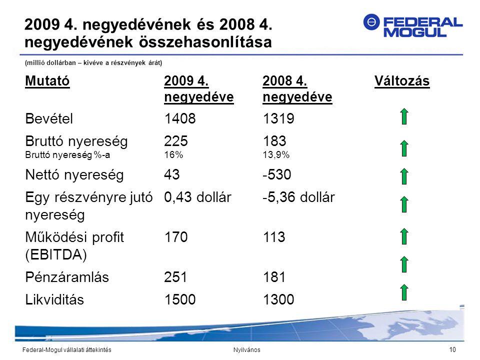 10 Federal-Mogul vállalati áttekintés Nyilvános 2009 4. negyedévének és 2008 4. negyedévének összehasonlítása Mutató2009 4. negyedéve 2008 4. negyedév
