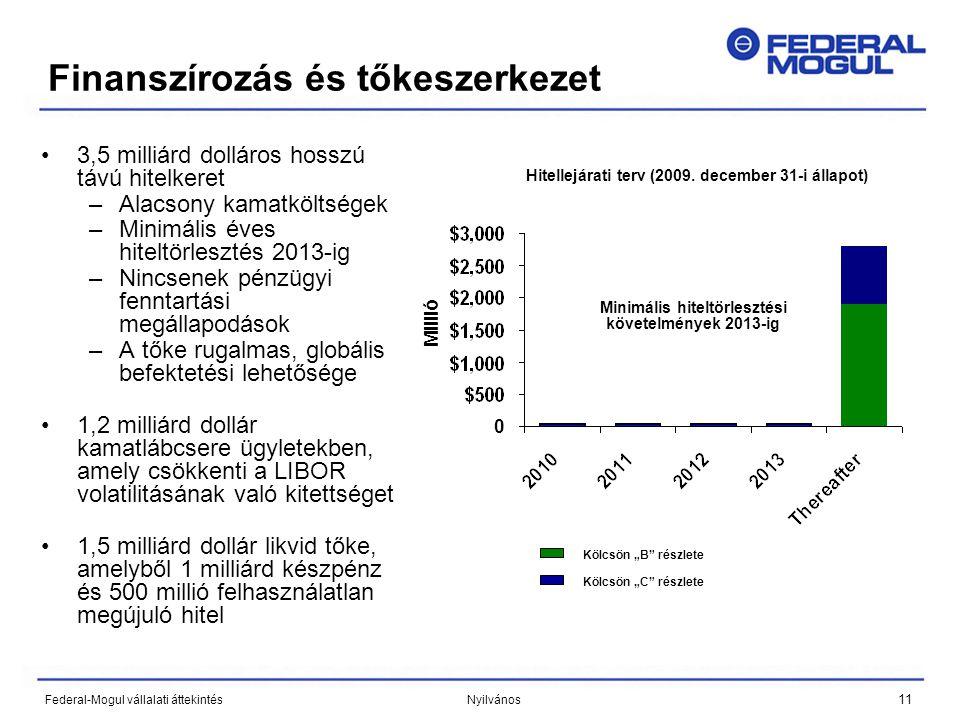 11 Federal-Mogul vállalati áttekintés Nyilvános 0 Finanszírozás és tőkeszerkezet •3,5 milliárd dolláros hosszú távú hitelkeret –Alacsony kamatköltségek –Minimális éves hiteltörlesztés 2013-ig –Nincsenek pénzügyi fenntartási megállapodások –A tőke rugalmas, globális befektetési lehetősége •1,2 milliárd dollár kamatlábcsere ügyletekben, amely csökkenti a LIBOR volatilitásának való kitettséget •1,5 milliárd dollár likvid tőke, amelyből 1 milliárd készpénz és 500 millió felhasználatlan megújuló hitel Minimális hiteltörlesztési követelmények 2013-ig Millió Hitellejárati terv (2009.
