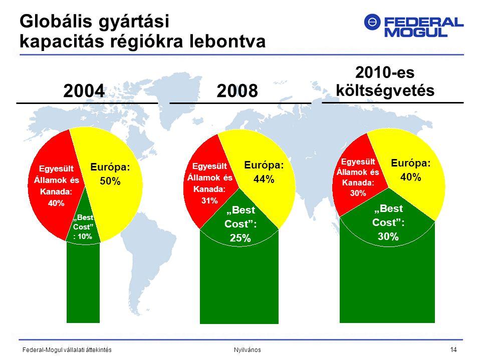 """14 Federal-Mogul vállalati áttekintés Nyilvános 20042008 2010-es költségvetés Globális gyártási kapacitás régiókra lebontva Egyesült Államok és Kanada: 40% Európa: 50% """"Best Cost : 11% Egyesült Államok és Kanada: 31% Európa: 44% """"Best Cost : 10% """"Best Cost : 25% Egyesült Államok és Kanada: 30% Európa: 40% """"Best Cost : 30%"""