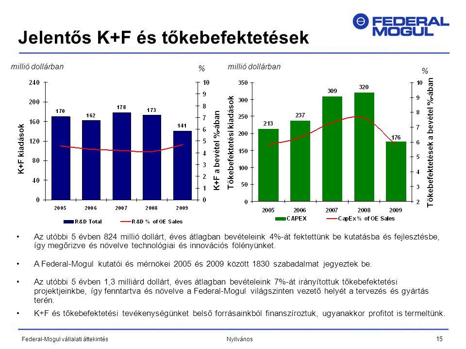 15 Federal-Mogul vállalati áttekintés Nyilvános Jelentős K+F és tőkebefektetések •Az utóbbi 5 évben 824 millió dollárt, éves átlagban bevételeink 4%-á