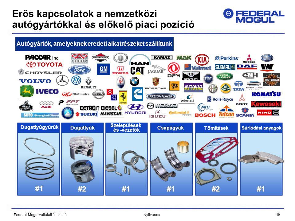 16 Federal-Mogul vállalati áttekintés Nyilvános Erős kapcsolatok a nemzetközi autógyártókkal és előkelő piaci pozíció Autógyártók, amelyeknek eredeti