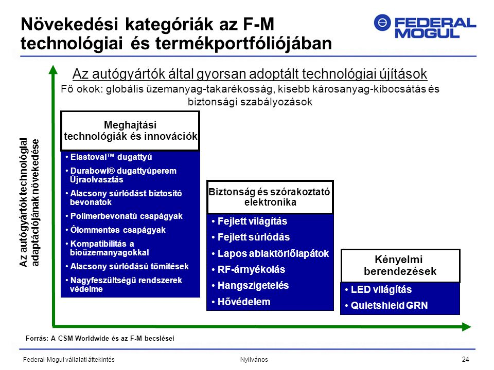 24 Federal-Mogul vállalati áttekintés Nyilvános Növekedési kategóriák az F-M technológiai és termékportfóliójában Az autógyártók technológiai adaptáci