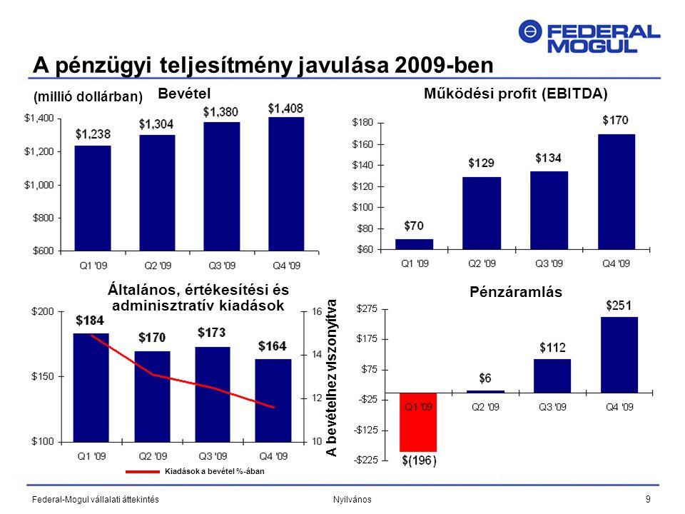 9 Federal-Mogul vállalati áttekintés Nyilvános Bevétel A pénzügyi teljesítmény javulása 2009-ben (millió dollárban) Működési profit (EBITDA) Általános, értékesítési és adminisztratív kiadások Pénzáramlás A bevételhez viszonyítva Kiadások a bevétel %-ában