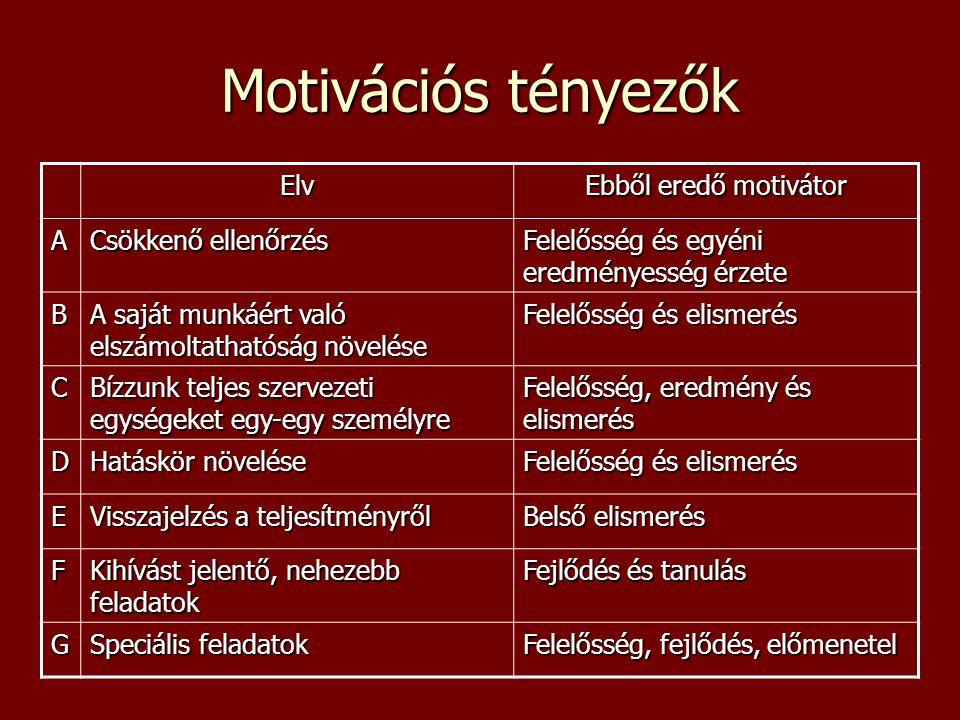 Motivációs tényezők Elv Ebből eredő motivátor A Csökkenő ellenőrzés Felelősség és egyéni eredményesség érzete B A saját munkáért való elszámoltathatóság növelése Felelősség és elismerés C Bízzunk teljes szervezeti egységeket egy-egy személyre Felelősség, eredmény és elismerés D Hatáskör növelése Felelősség és elismerés E Visszajelzés a teljesítményről Belső elismerés F Kihívást jelentő, nehezebb feladatok Fejlődés és tanulás G Speciális feladatok Felelősség, fejlődés, előmenetel