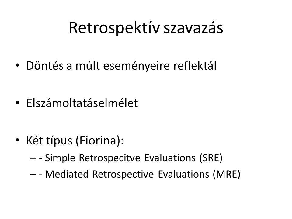 Retrospektív szavazás • Döntés a múlt eseményeire reflektál • Elszámoltatáselmélet • Két típus (Fiorina): – - Simple Retrospecitve Evaluations (SRE) – - Mediated Retrospective Evaluations (MRE)