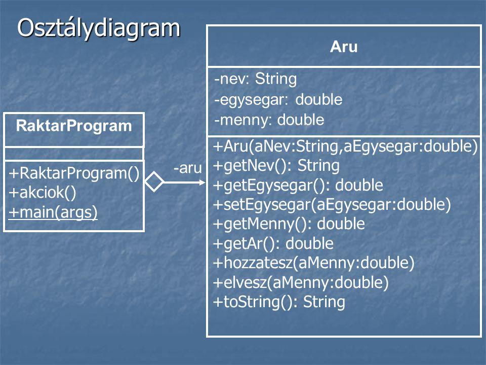 Osztálydiagram RaktarProgram -aru -nev: String -egysegar: double -menny: double Aru +Aru(aNev:String,aEgysegar:double) +getNev(): String +getEgysegar(): double +setEgysegar(aEgysegar:double) +getMenny(): double +getAr(): double +hozzatesz(aMenny:double) +elvesz(aMenny:double) +toString(): String +RaktarProgram() +akciok() +main(args)