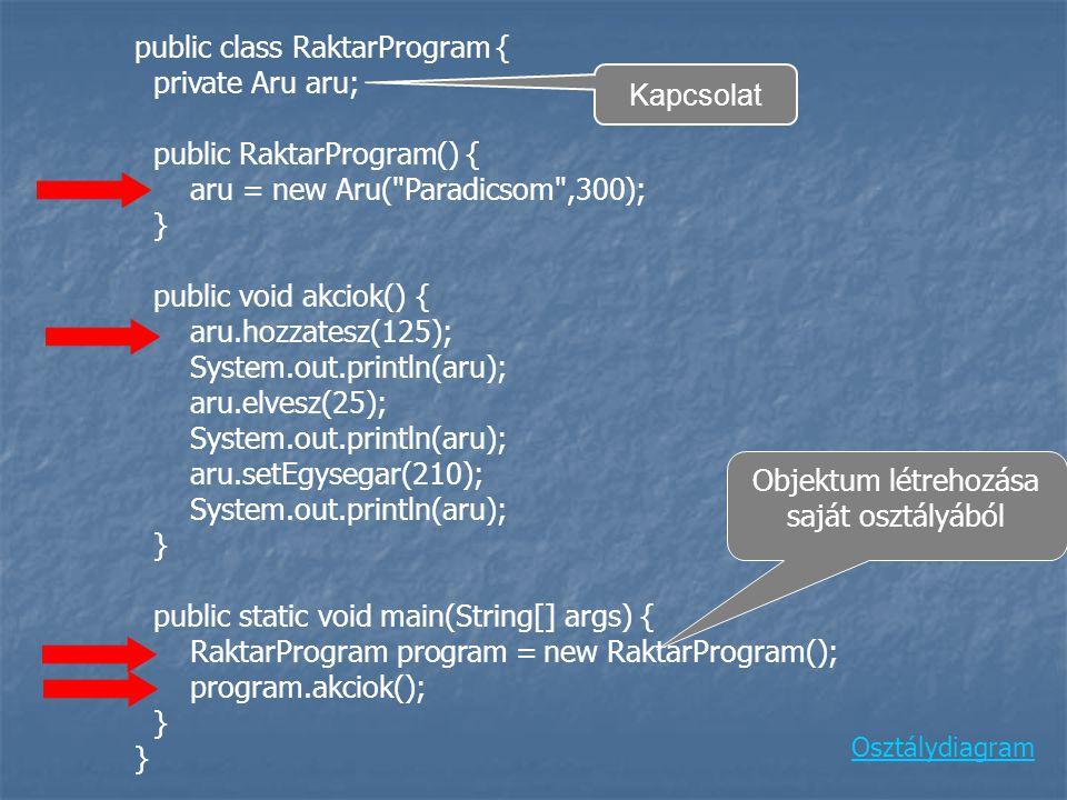 public class RaktarProgram { private Aru aru; public RaktarProgram() { aru = new Aru( Paradicsom ,300); } public void akciok() { aru.hozzatesz(125); System.out.println(aru); aru.elvesz(25); System.out.println(aru); aru.setEgysegar(210); System.out.println(aru); } public static void main(String[] args) { RaktarProgram program = new RaktarProgram(); program.akciok(); } } Osztálydiagram Kapcsolat Objektum létrehozása saját osztályából