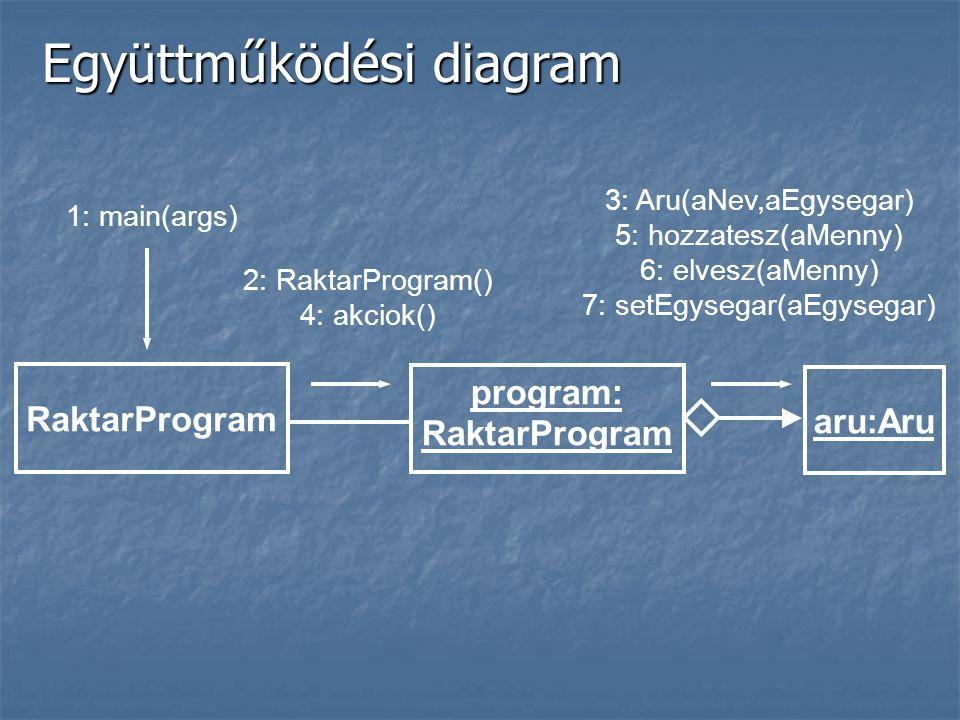 Együttműködési diagram RaktarProgram aru:Aru program: RaktarProgram 2: RaktarProgram() 4: akciok() 3: Aru(aNev,aEgysegar) 5: hozzatesz(aMenny) 6: elvesz(aMenny) 7: setEgysegar(aEgysegar) 1: main(args)